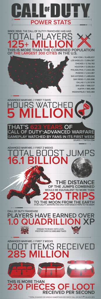 call-of-duty-advanced-warfare-infographic-1