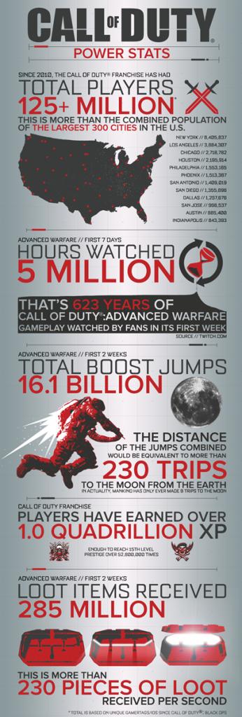 call-of-duty-advanced-warfare-infographic-1