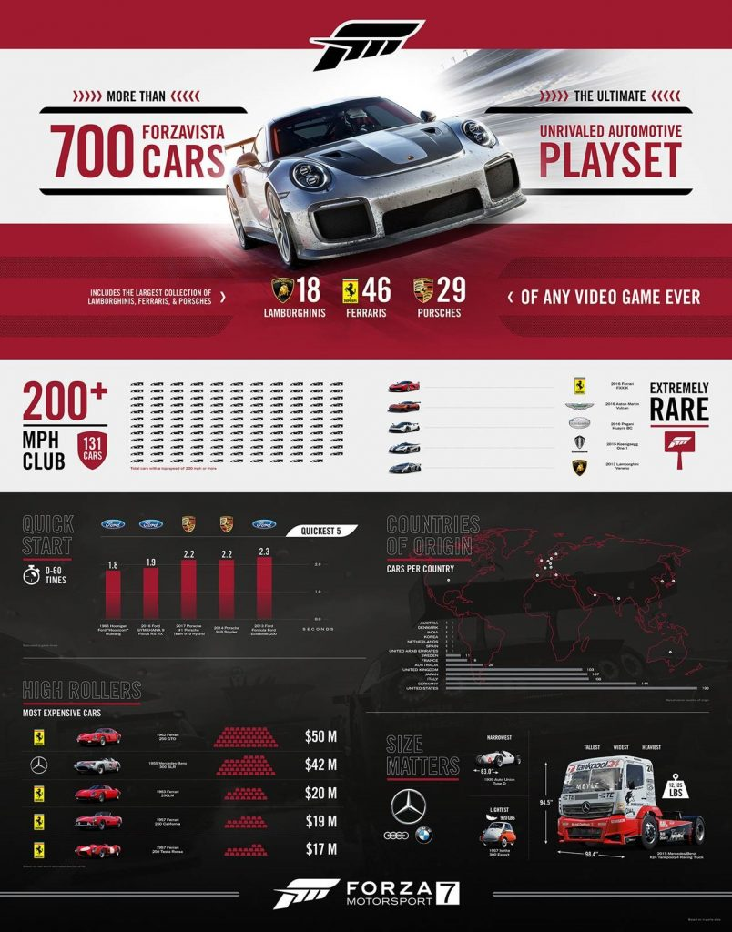 forza-7-infographic